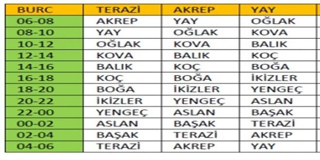 Terazi - Akrep - Yay burcu yükselen tablosu